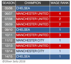 Champions X Wage Rank