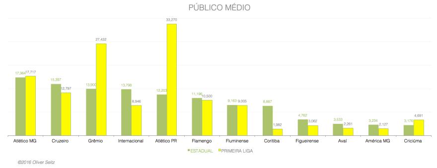 PUBLICO MEDIO POR CLUBE