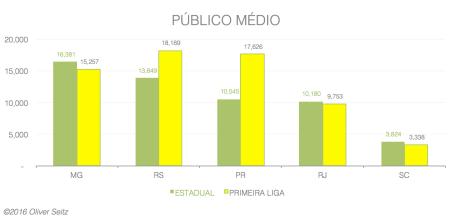 PUBLICO MEDIO POR ESTADO