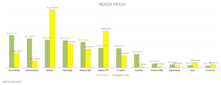 RENDA MEDIA POR CLUBE
