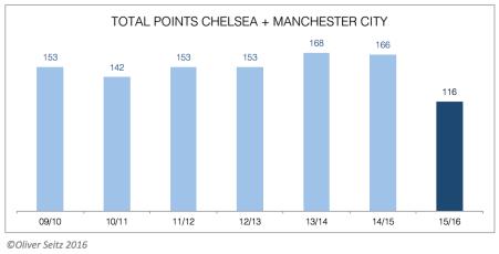 Total points Chelsea + City