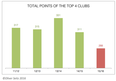Total points Top 4 clubs